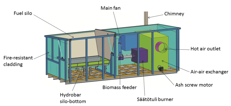 Inside the containerised biomass hot air plant is a biomass silo with a hydraulically operated roof and a furnace-room with the hot air furnace and the automation box to control the operations