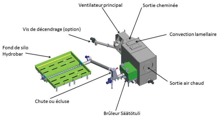 Principaux éléments du générateur à air chaud biomasse Säätötuli