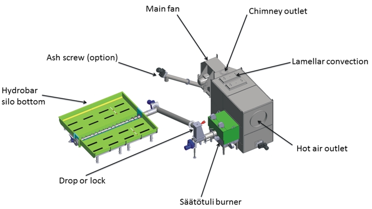 Typical biomass hot air furnace lay-out