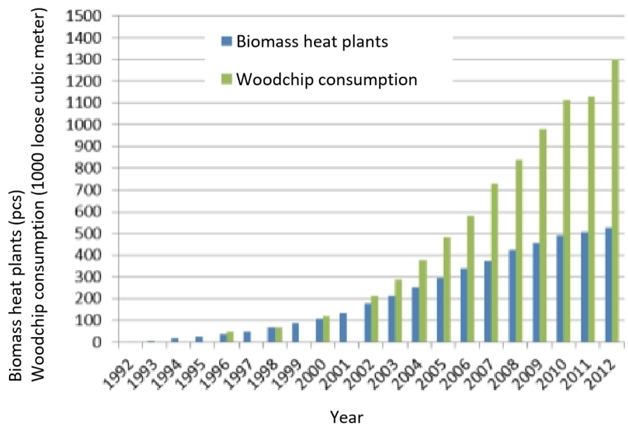 Evolution of heat entrepreneurship and woodchip consumption in Finland
