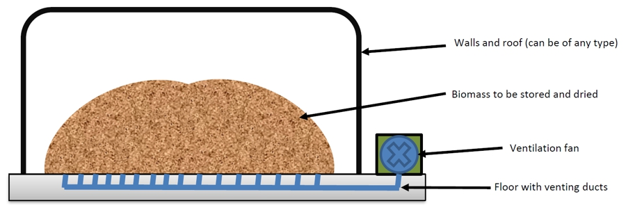 Principle of an economic woodchip dryer