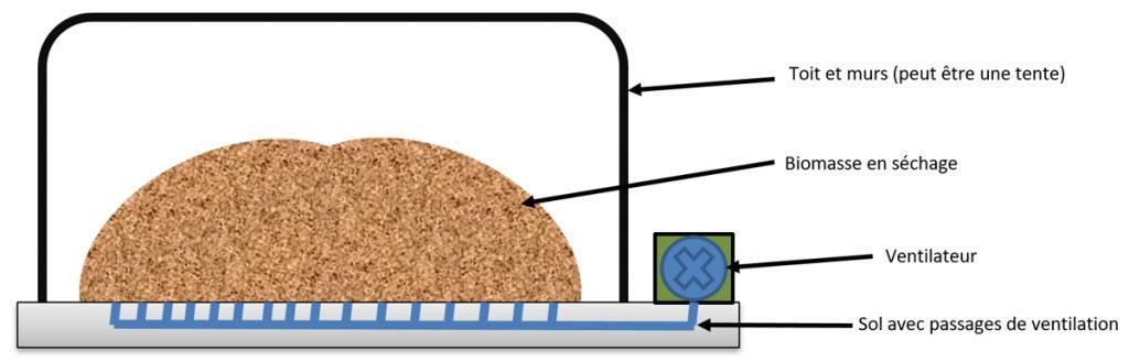 Concept de séchoir biomasse économique