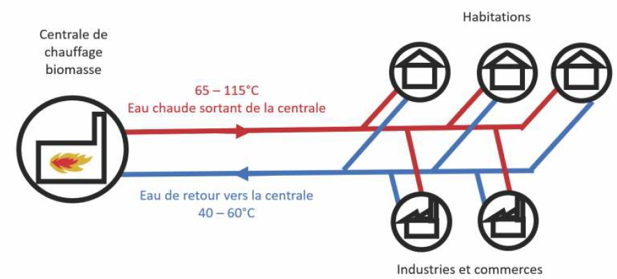 Principe du réseau de chauffage municipal à la biomasse