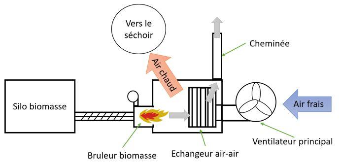 Principe du séchoir à grain biomasse à air chaud