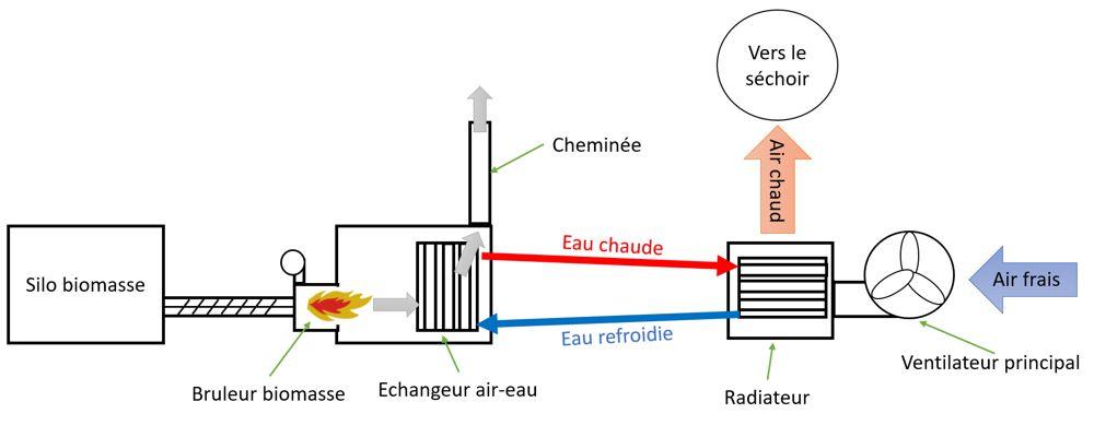 Principe de la conversion d'un séchoir à grains à la biomasse avec une chaudière à eau chaude