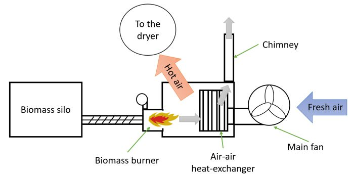 Principle of the air-air biomass system for grain dryers