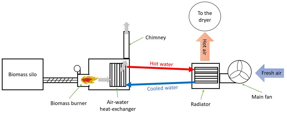 Principle of using a hot-water biomass boiler on a grain dryer